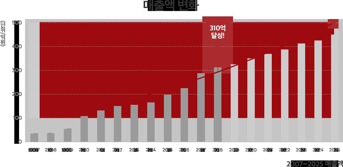 2007~2025년 매출액 변화 그래프